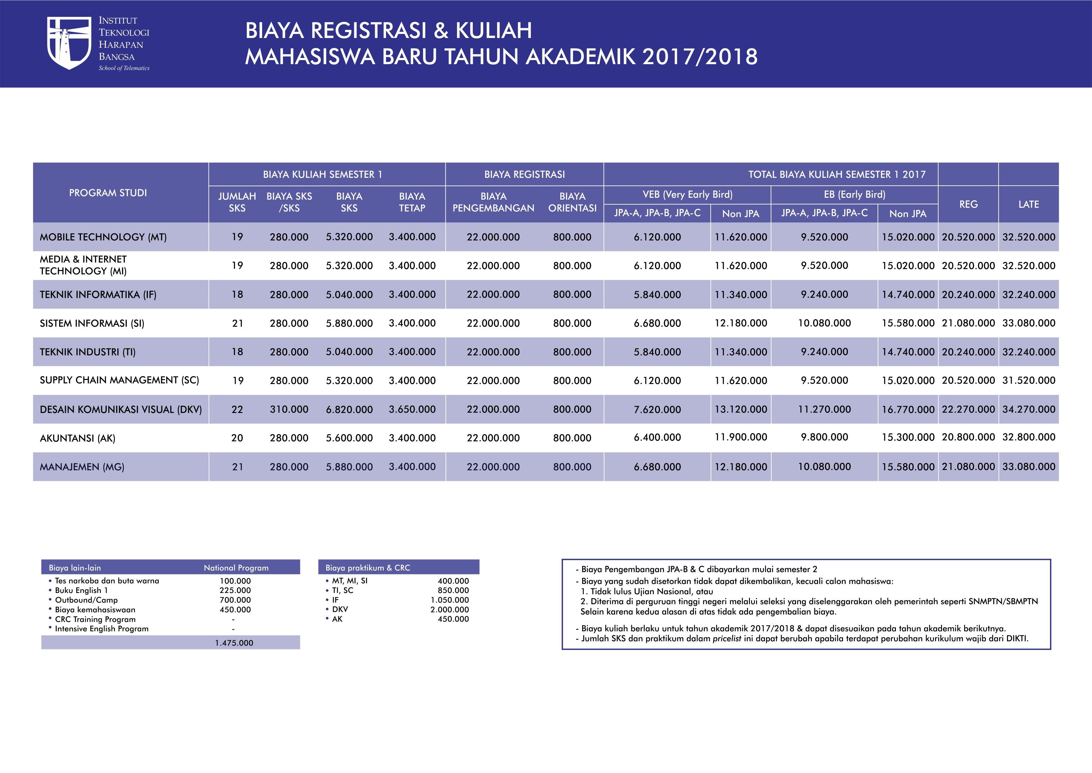 perincian-biaya-ithb-17-18-ha-fa